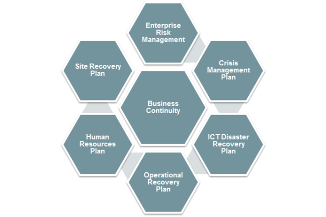 disaster recovery - our approach