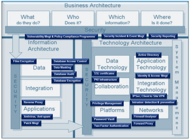 enterprise security architecture - business architecture