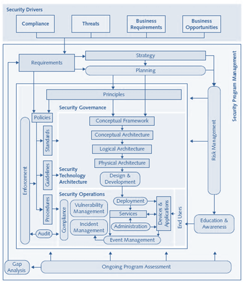 enterprise security architecture - security lifecycle methodology
