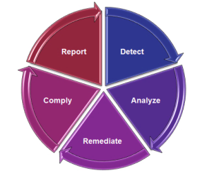 information security posture - service promise