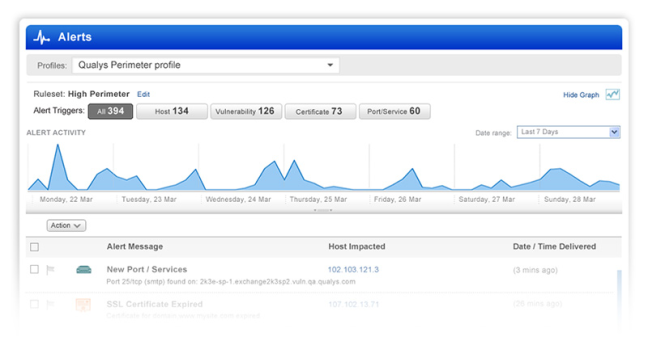 qualys dashboard